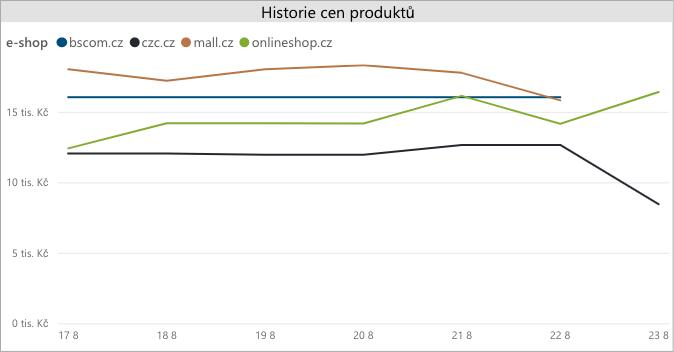 Ukázka vývoje ceny televize Panasonic v nástroji Dataweps Azor